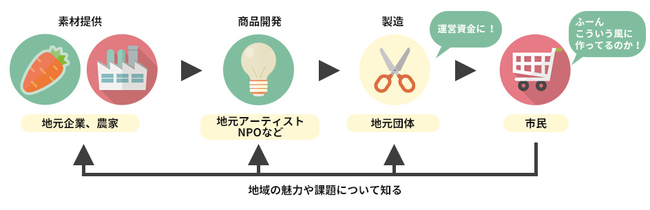 SPOTプロジェクトのイメージ